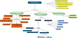 Tipos e métodos de amostragem