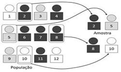 Teoria da Amostragem e Cálculo Amostral